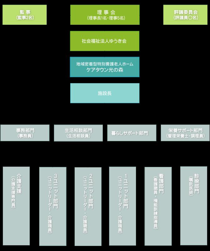 ゆうき会組織図